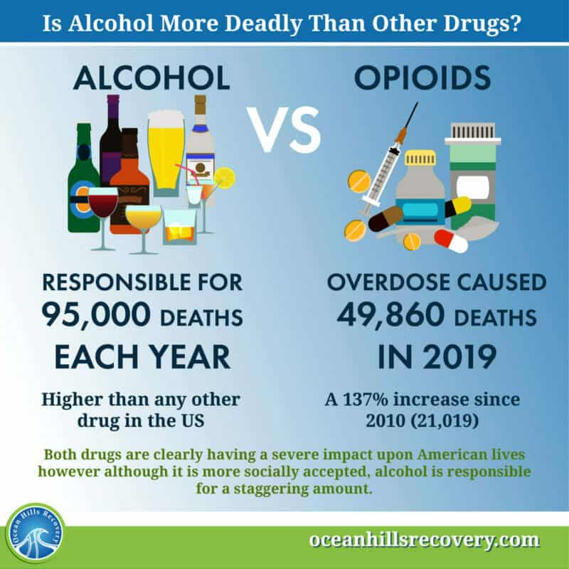 Is alcohol more deadly than opioids?